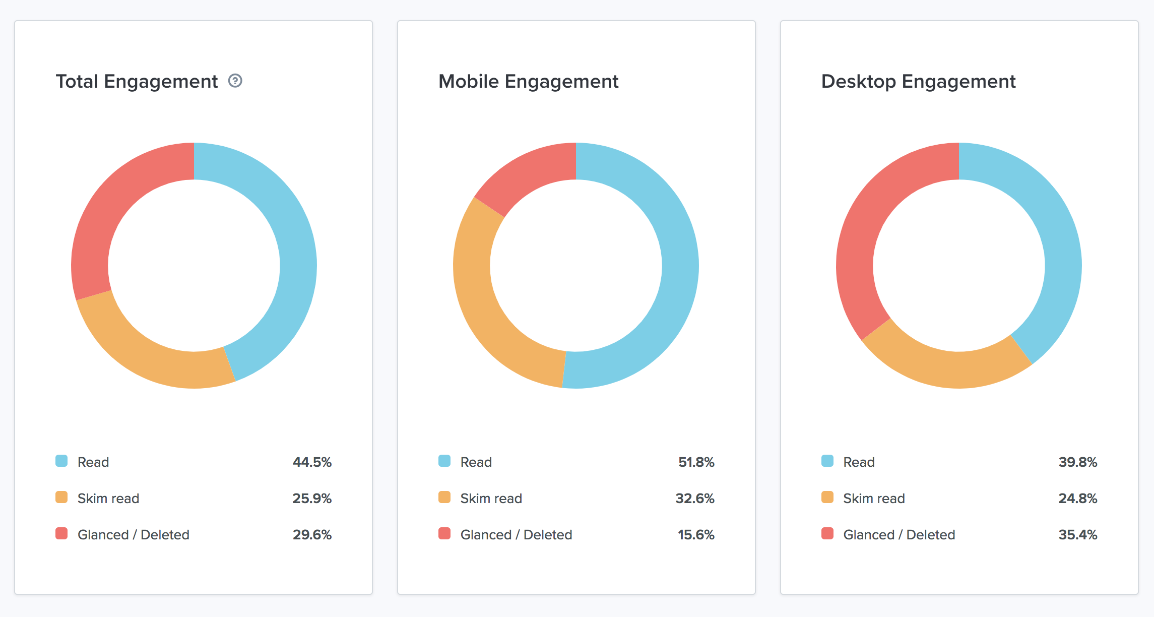 email-engagement-data