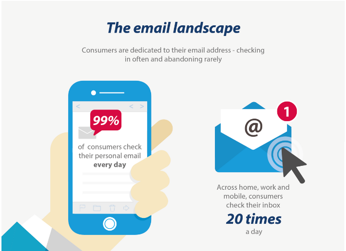 why-is-email-marketing-important-for-online-businesses
