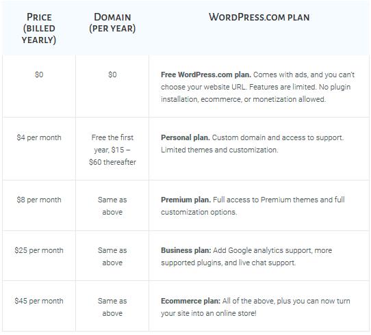wordpress-packages