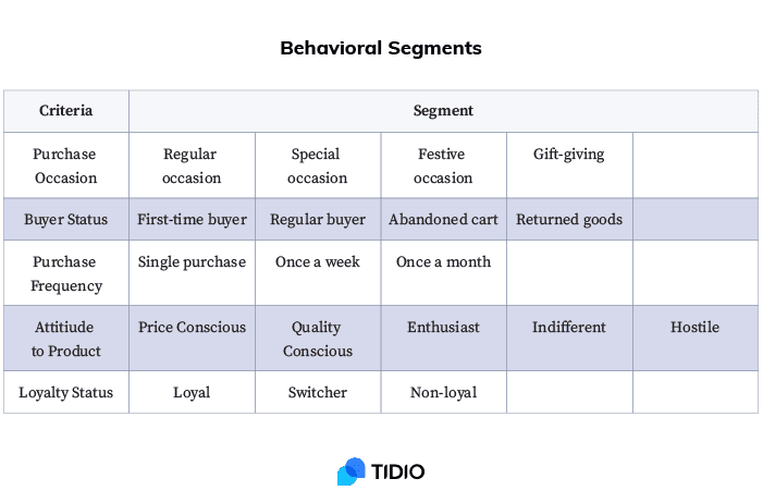 behavioral-customer-segmentation