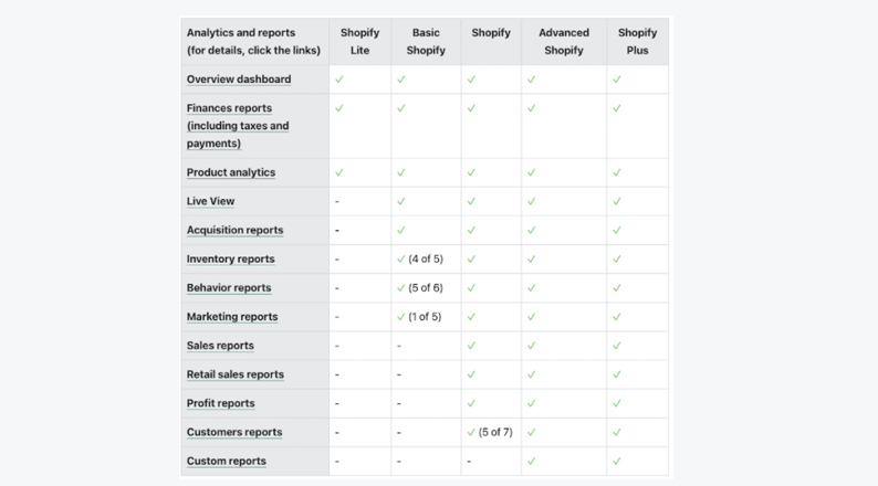 shopify-report-analytics