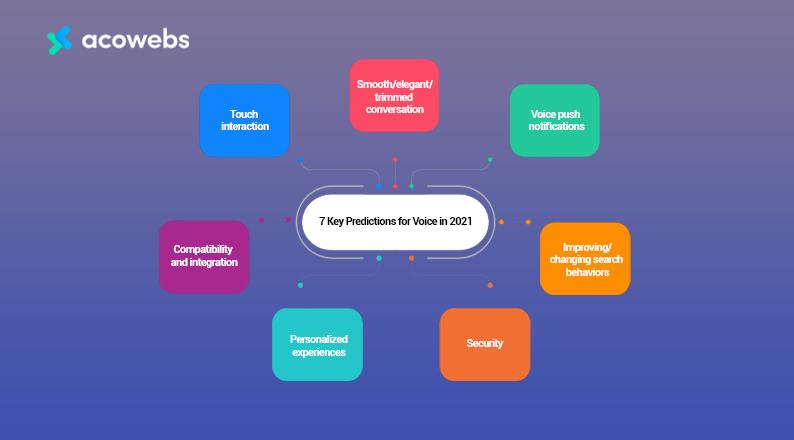 key-predictions-voice