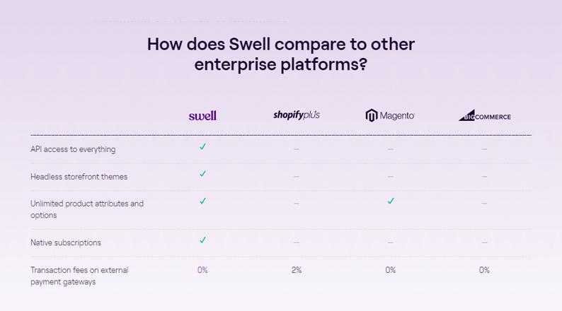 swell-platform
