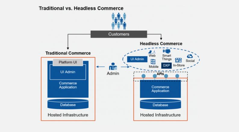 traditional-vs-headless-commerce