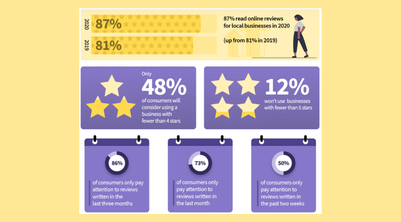 online-review-statistics