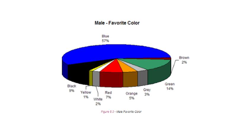 male-favourite-colors