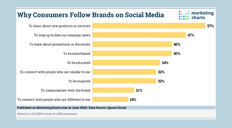why-people-follow-brands-on-social-media