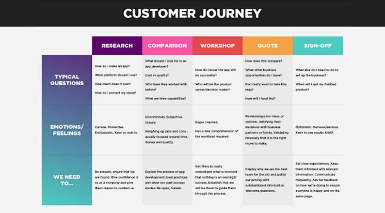 b2b-customer-journey-map