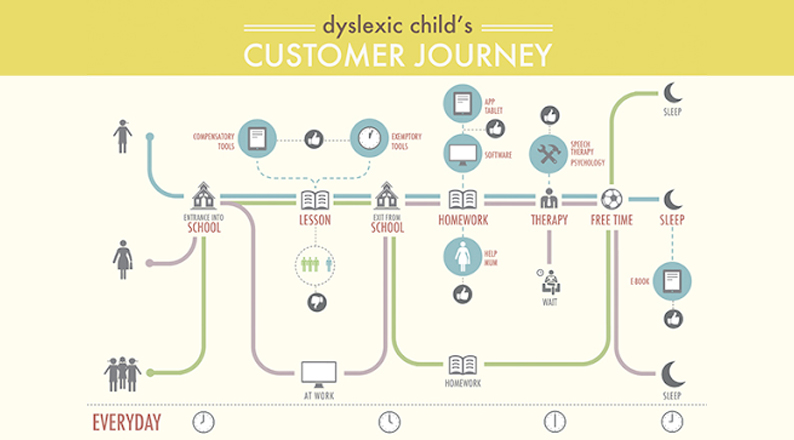 day-in-life-journey-map