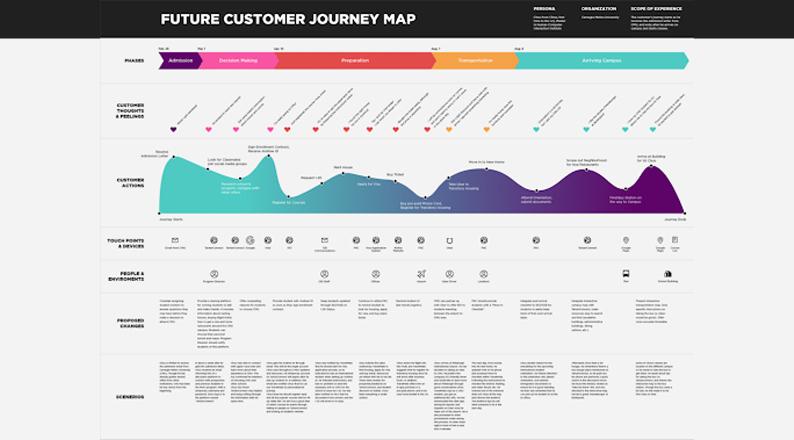 future-customer-journey-map