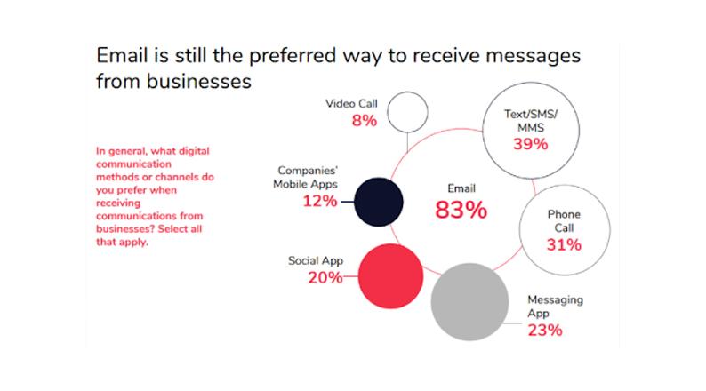 preferred-digital-communication-channels