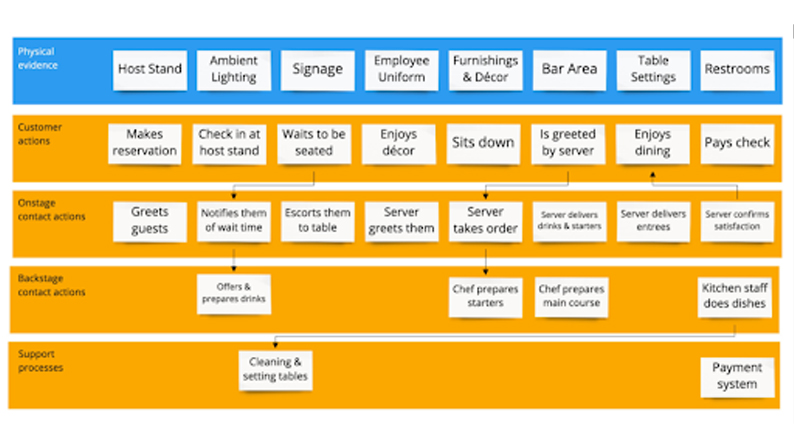 service-blueprint-journey-map