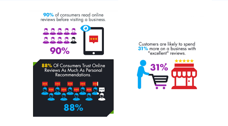 customer-review-statistics